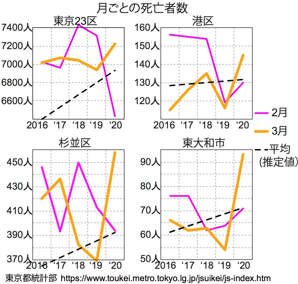 写真・図版 : 図3:東京のここ5年の死亡者数の移り変わり。点線は2018年までの変動から推定した年間値を12で割ったもの。