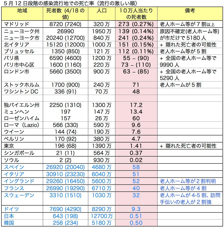写真・図版 : 表2:感染流行地での死亡率