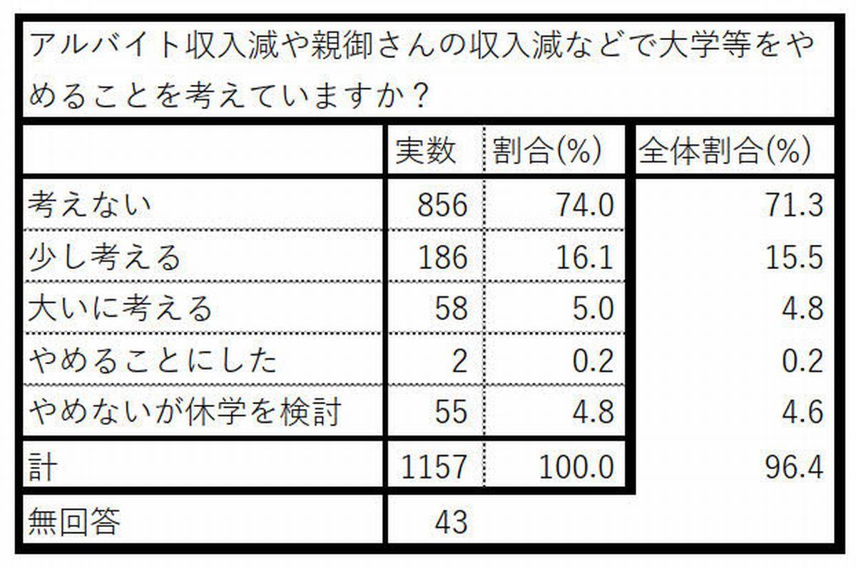 写真・図版 : FREEによる学生生活への影響調査の2次集計の一部。日本記者クラブ会見の資料から