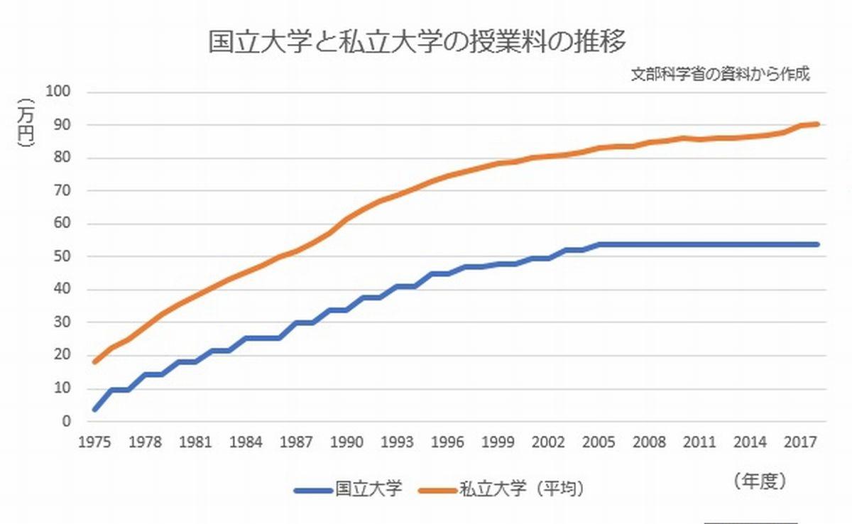 国立大学と私立大学の授業料の推移