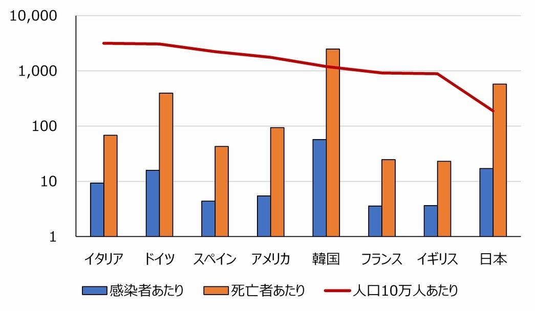 写真・図版 : 図2 PCR検査の実施回数(対数軸)