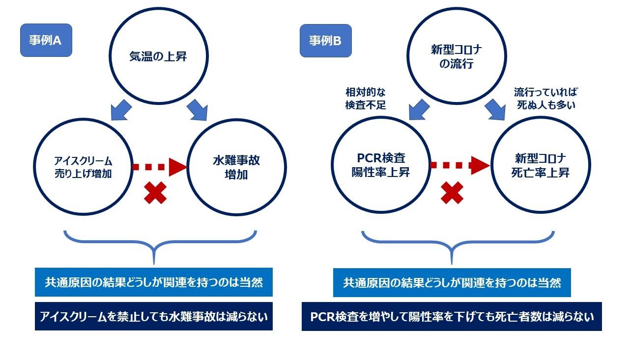 写真・図版 : 図3 因果によらない関連