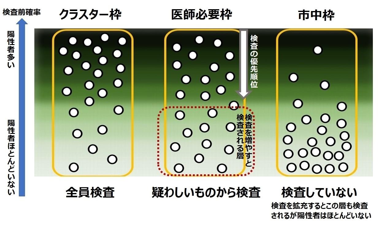 写真・図版 : 図4 PCR検査の枠と優先順位