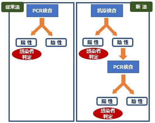 写真・図版 : 図5 抗原検査の流れ図