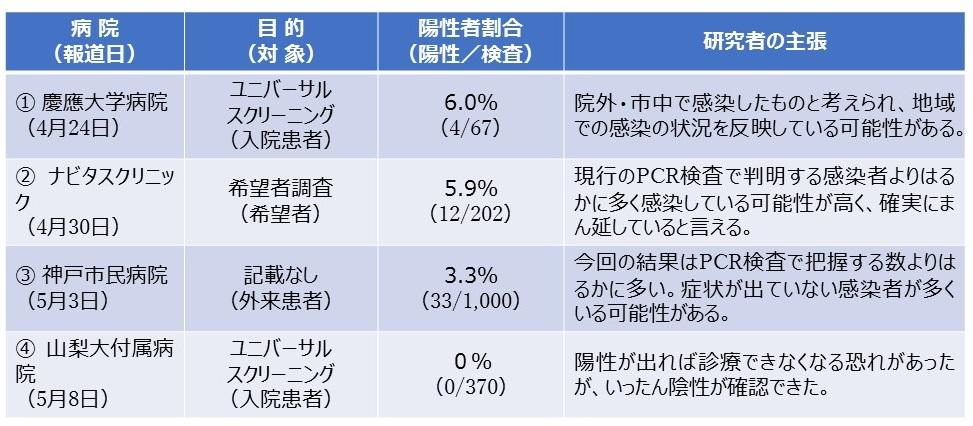 写真・図版 : 表1 新型コロナ感染状態の調査