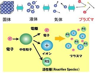 写真・図版 : プラズマの生成と気相中の組成(電子、イオン、活性種)