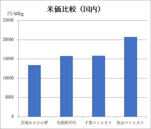 写真・図版 : (注)2020年3月現在の価格。農林水産省資料より筆者作成。