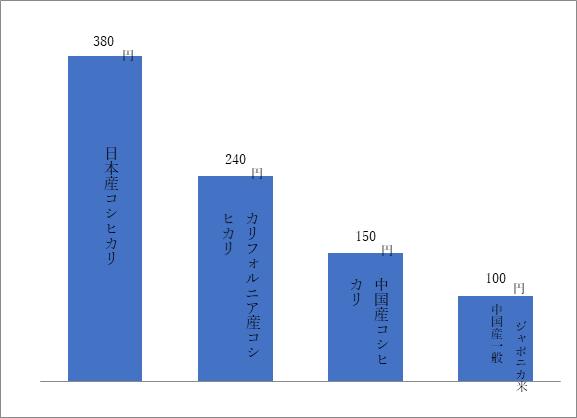写真・図版 : 香港での米評価(1kgあたり)/(株)マルタ調べ