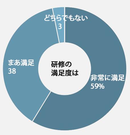 写真・図版 : 図1 オンライン授業のための研修の満足度(n=63)