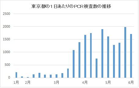 写真・図版 : 2、3月は検査体制が機能せず、4月以降ようやく数が増えてきた