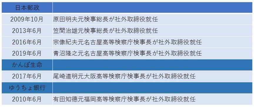 写真・図版 : 表3 日本郵政グループと検察の「癒着」