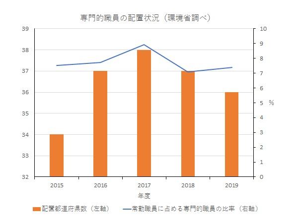 写真・図版 : 2015~2019年の都道府県における野生動物管理に関する専門的職員の配置状況(環境省調べ)