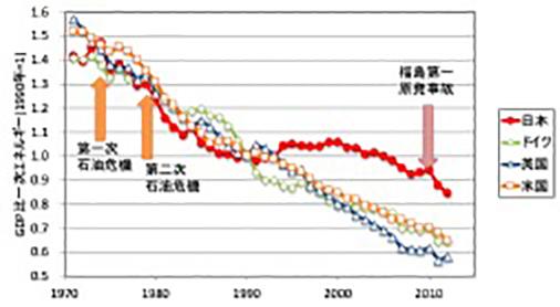 """写真・図版 : 図1 GDPあたりの一次エネルギー消費量の変化割合(1990-2012)出典:IEA """"CO₂  Emissions from Fuel Combustion""""(2014年)をもとに作成"""