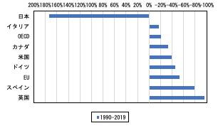 写真・図版 : 図2 先進国の石炭火力発電電力量増減率(1990-2019)出典:英国石油統計(2020年)をもとに作成