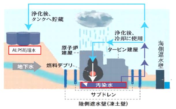 海洋放出の是非を考えるのに欠かせない「トリチウム水」への理解