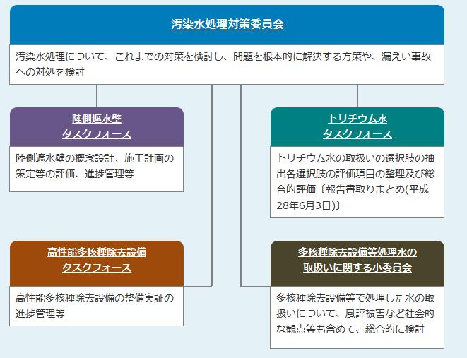 写真・図版 : 出典:経済産業省「福島第一原子力発電所における汚染水対策」