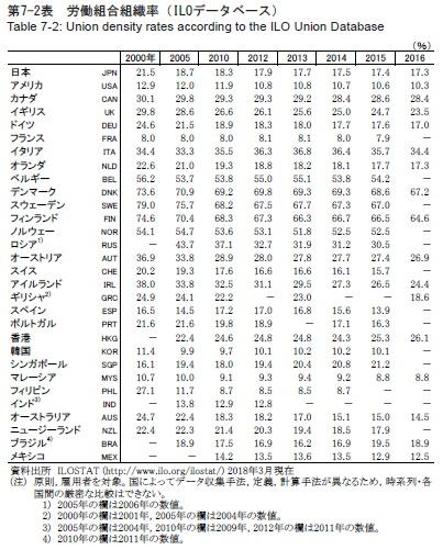 表 労働組合組織率の推移