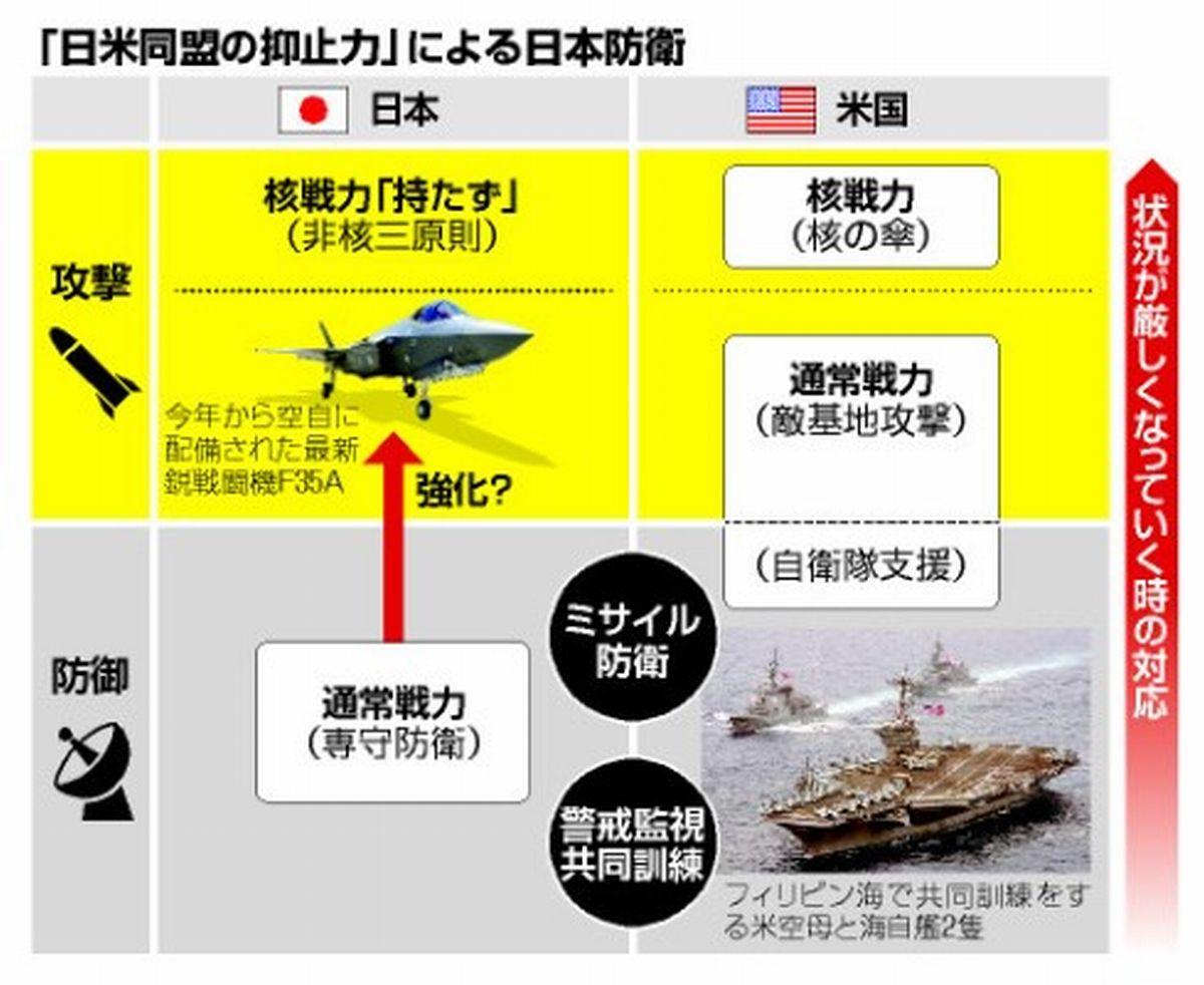 写真・図版 : 「日米同盟の抑止力」の説明=朝日新聞社