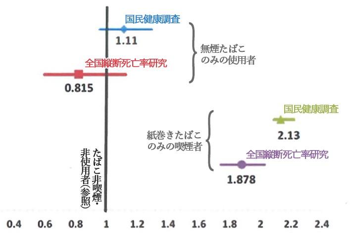 写真・図版 : 図1 非喫煙・非使用者に対する無煙たばこのみの使用者と紙巻きたばこのみの喫煙者における全死因による死亡のハザード比。ハザードは単位時間当たりのイベント(この場合は死亡)の発生率で、ハザード比は参照群に対する各群のハザードの比であり、Coxの比例ハザードモデルにより推計される。ハザード、ハザード比は、リスク(一定期間におけるイベントの発生割合)、リスク比とは異なる概念であるが、形の上ではよく似ている。