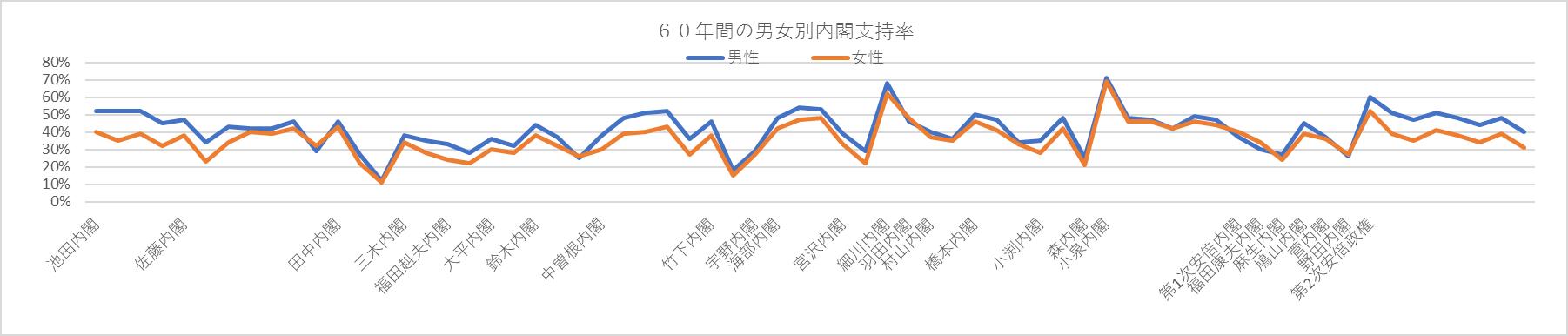 写真・図版 : ◇60年間の男女別内閣支持率