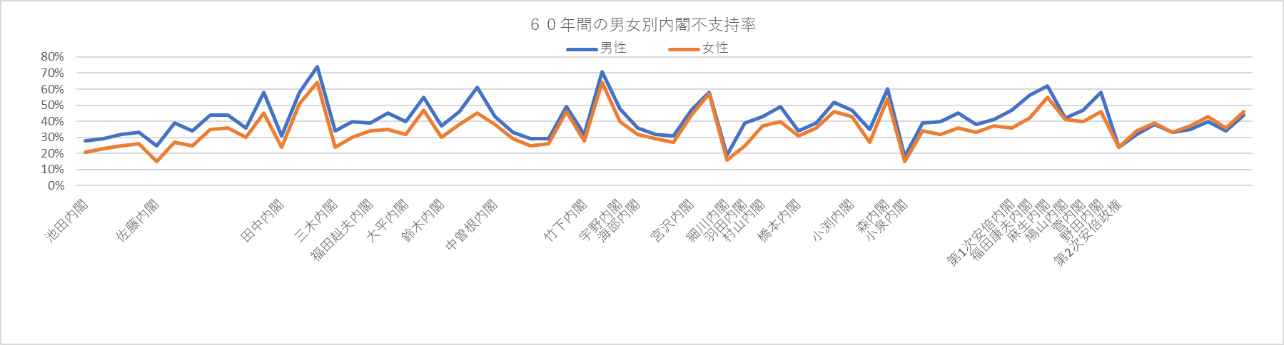 写真・図版 : ◇60年間の男女別内閣不支持率