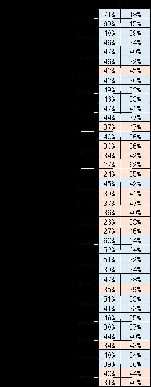 写真・図版 : 小泉内閣以降の男女別の支持率・不支持率の期間ごとの平均値