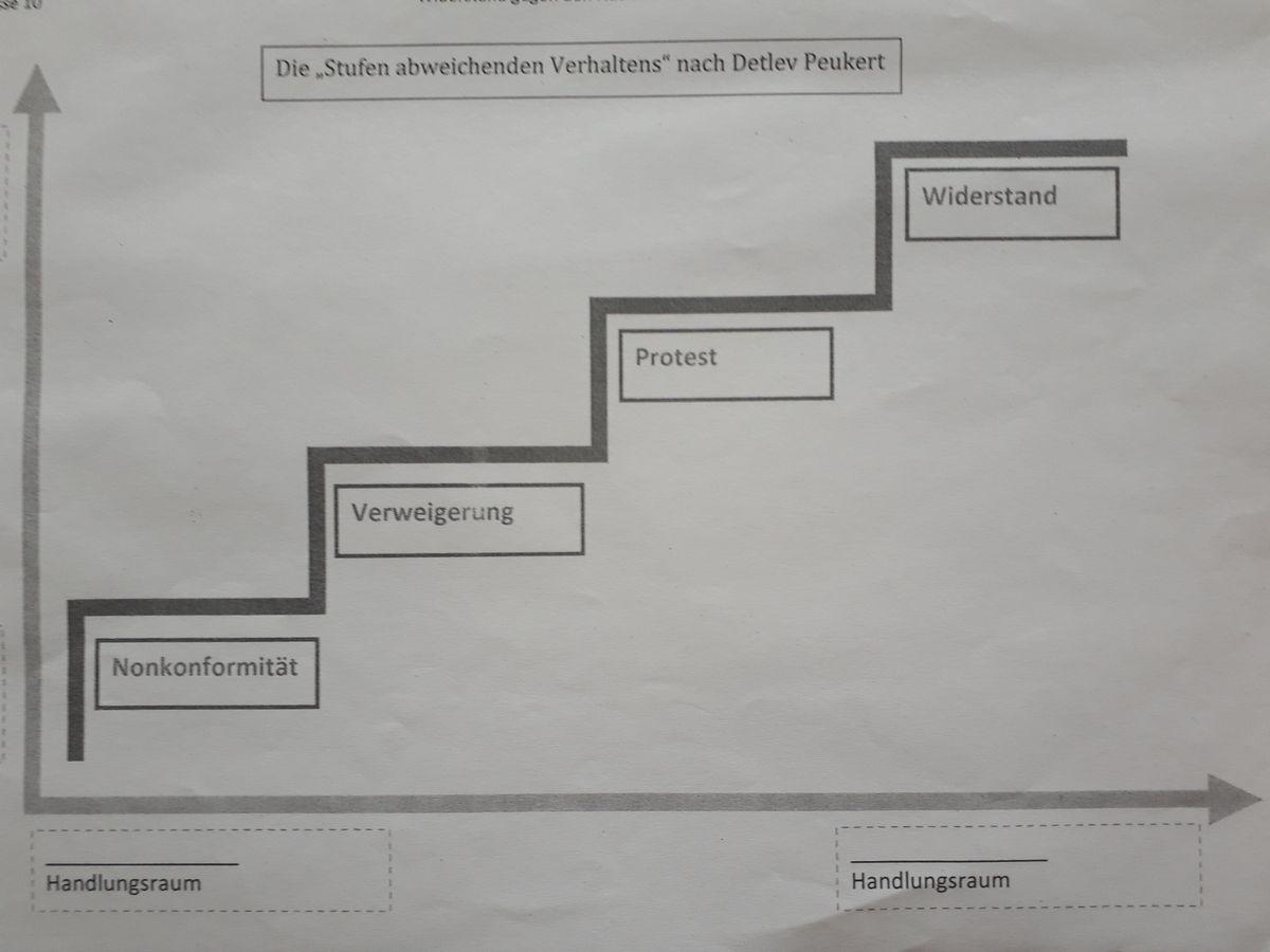 写真・図版 : ドイツの歴史学者デトレフ・ポイカートによるグラフ「逸脱行動の形態」の資料。ナチス時代の「抵抗」を学ぶ授業で配られた