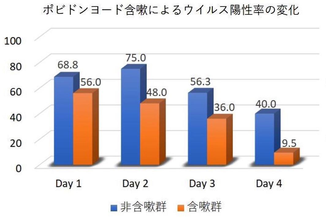 写真・図版 : 大阪はびきの医療センターの発表データ