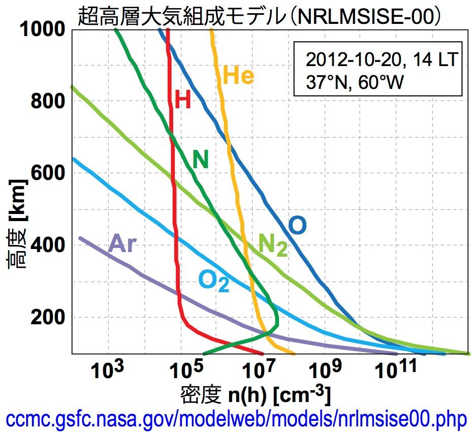 写真・図版 : 米国航空宇宙局(NASA)経由で得た大気組成標準モデルのグラフ。これと同じ内容のグラフを過去論文から引用しようとしたらSpringer-Natureが使用料を要求してきた。