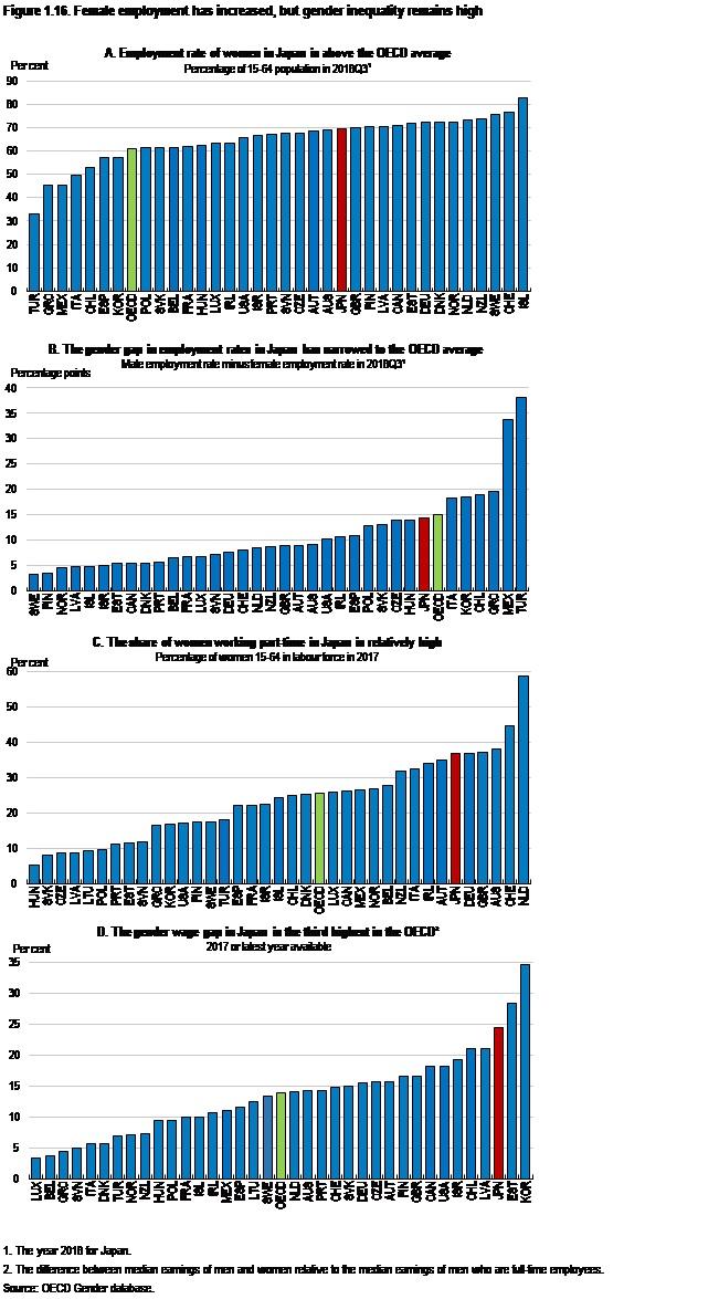 写真・図版 : 図「女性雇用は増加したが、ジェンダー不平等は高いままだ」(出所)Randall S. Jones & Haruki Seitani (2019) Labour Market Reform in Japan to Cope with a Shrinking and Ageing Population, Economics Department Working Papers No. 1568, p. 26.