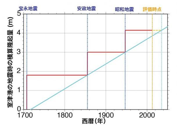 写真・図版 : 時間予測モデルに使われる室津港の隆起量を示したグラフ。この仮説では、経過を示す赤い線と平均的隆起速度を示す水色の線が交わる2034年ごろに次の地震が起きると推定される(地震調査研究推進本部の資料から)
