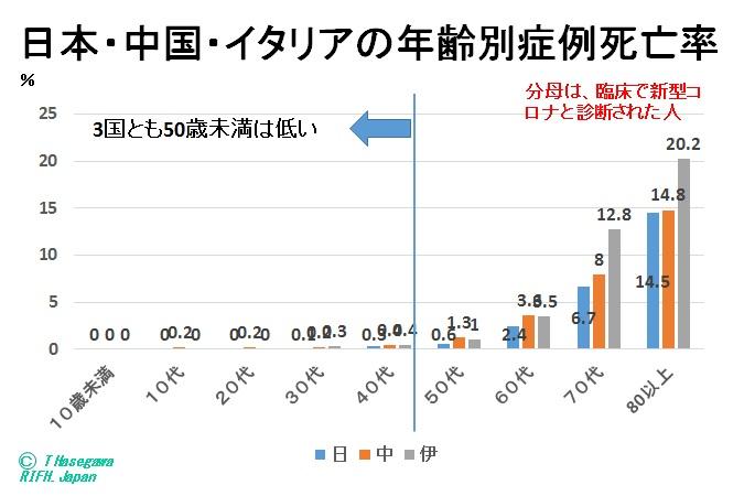 写真・図版 : 図7 年齢別症例死亡率(日本・中国・伊アリア)