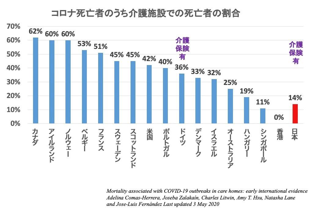 写真・図版 : 図12 介護施設での死亡者の割合は日本は低い