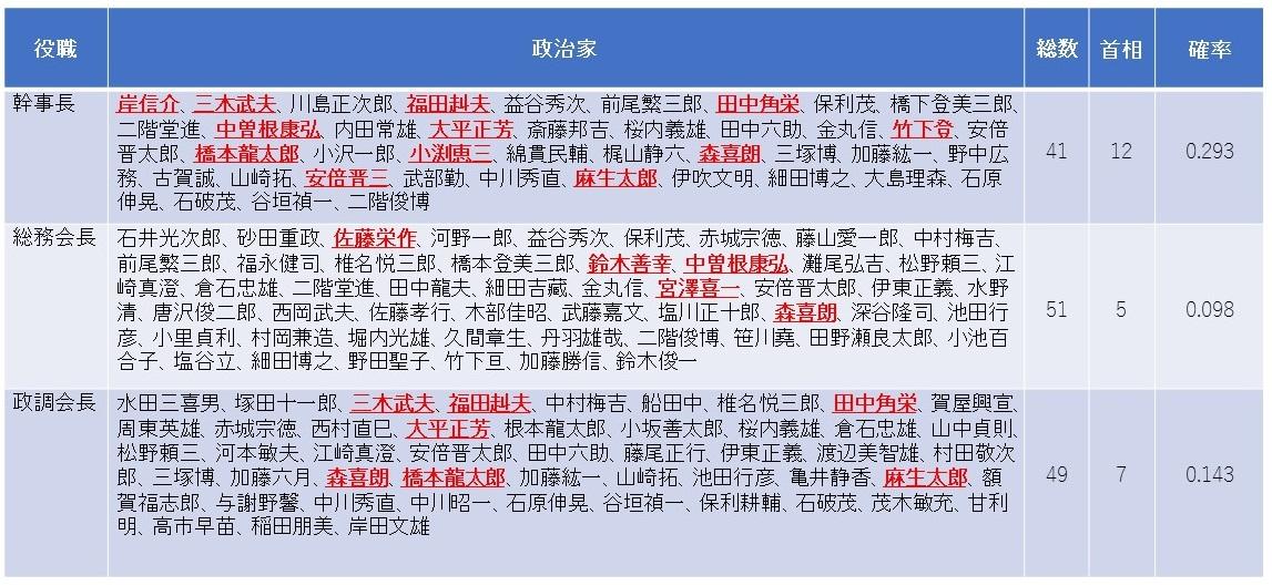 写真・図版 : 【表2】歴代自民党三役と首相経験 首相経験者は下線付きの赤い太字で表示(以下の表も同様)