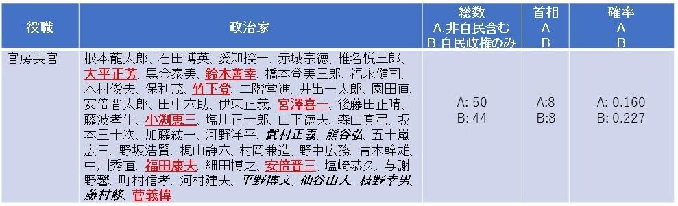 写真・図版 : 【表4】官房長官と首相経験 非自民政権での役職者は斜体字で示した