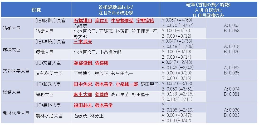 写真・図版 : 【表5】その他の閣僚ポストと首相への昇進確率