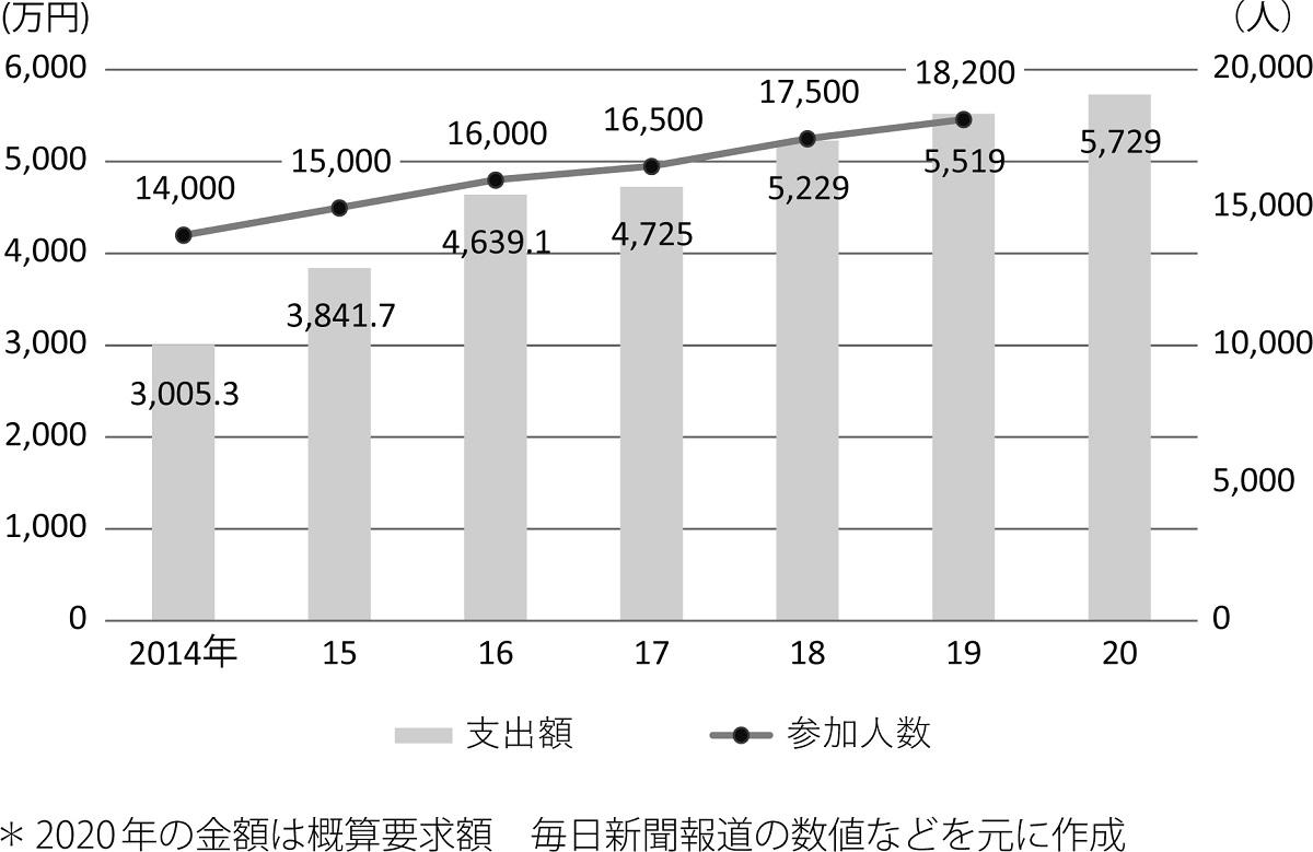 写真・図版 : 「桜を見る会」の参加人数と支出額の推移