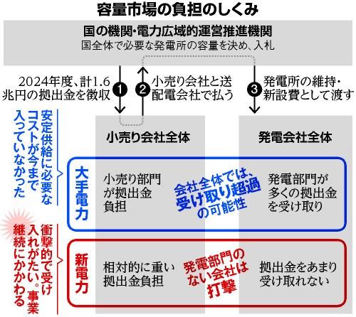 容量市場負担の仕組み(朝日新聞)