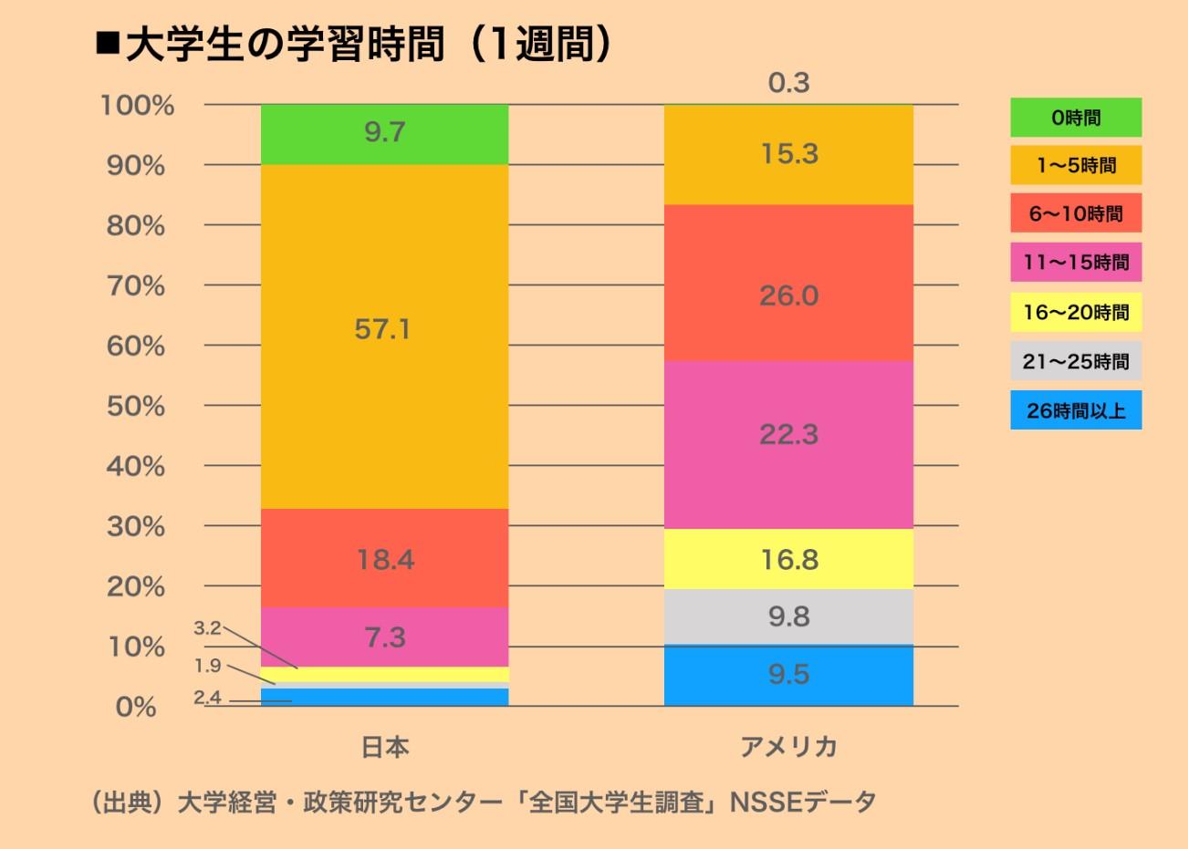 写真・図版 : グラフ1 大学生の学習時間(1週間)