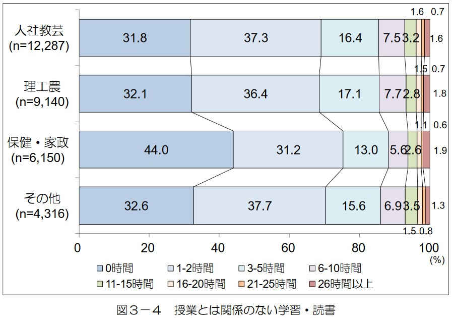写真・図版 : グラフ2 授業とは関係のない学習・読書