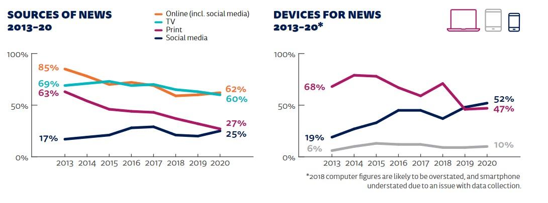 写真・図版 : グラフ5 媒体別(左)と機種別(右)ごとのニュースの情報源の推移(日本)