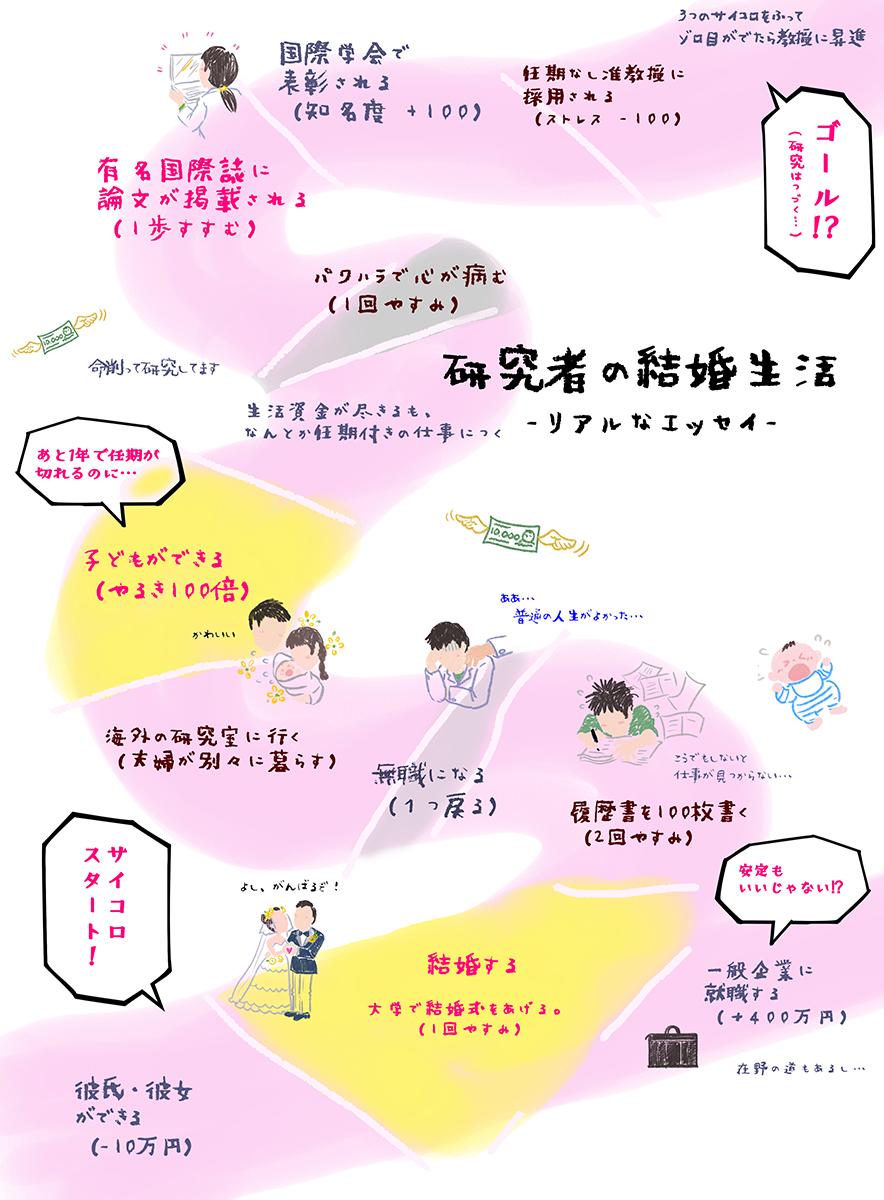 写真・図版 : 研究者すごろく 『研究者の結婚生活』(日本の研究者出版刊)から