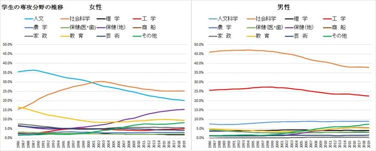 写真・図版 : 図2:女性(左)と男性の専攻分野の推移=文部科学省「学校基本調査」(各年度)より作成