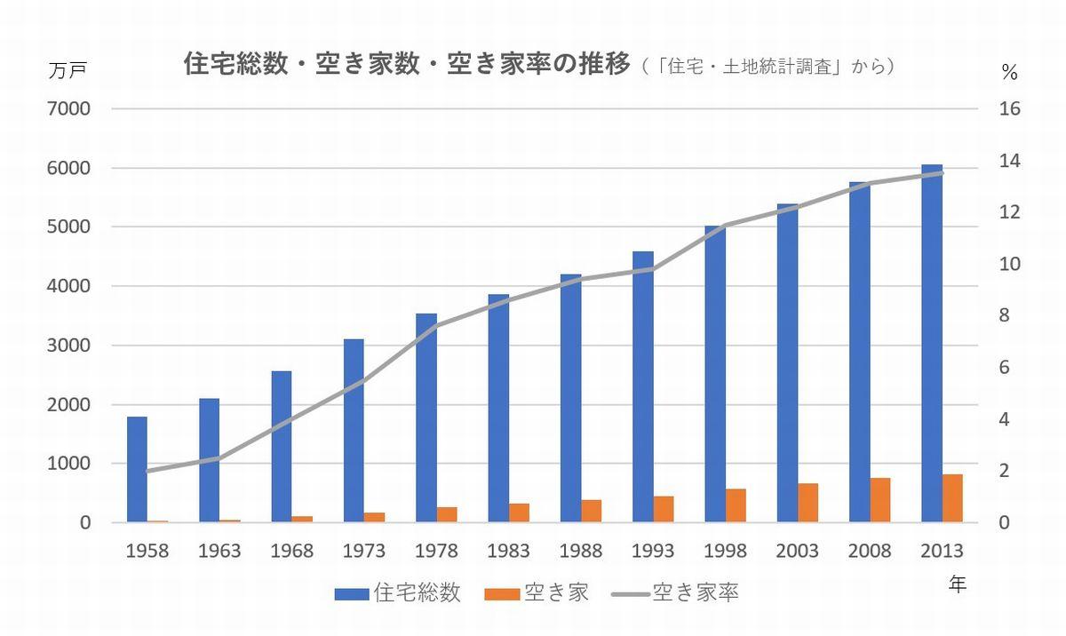 写真・図版 : 住宅総数・空き家数・空き家率の推移(「住宅・土地統計調査」から)