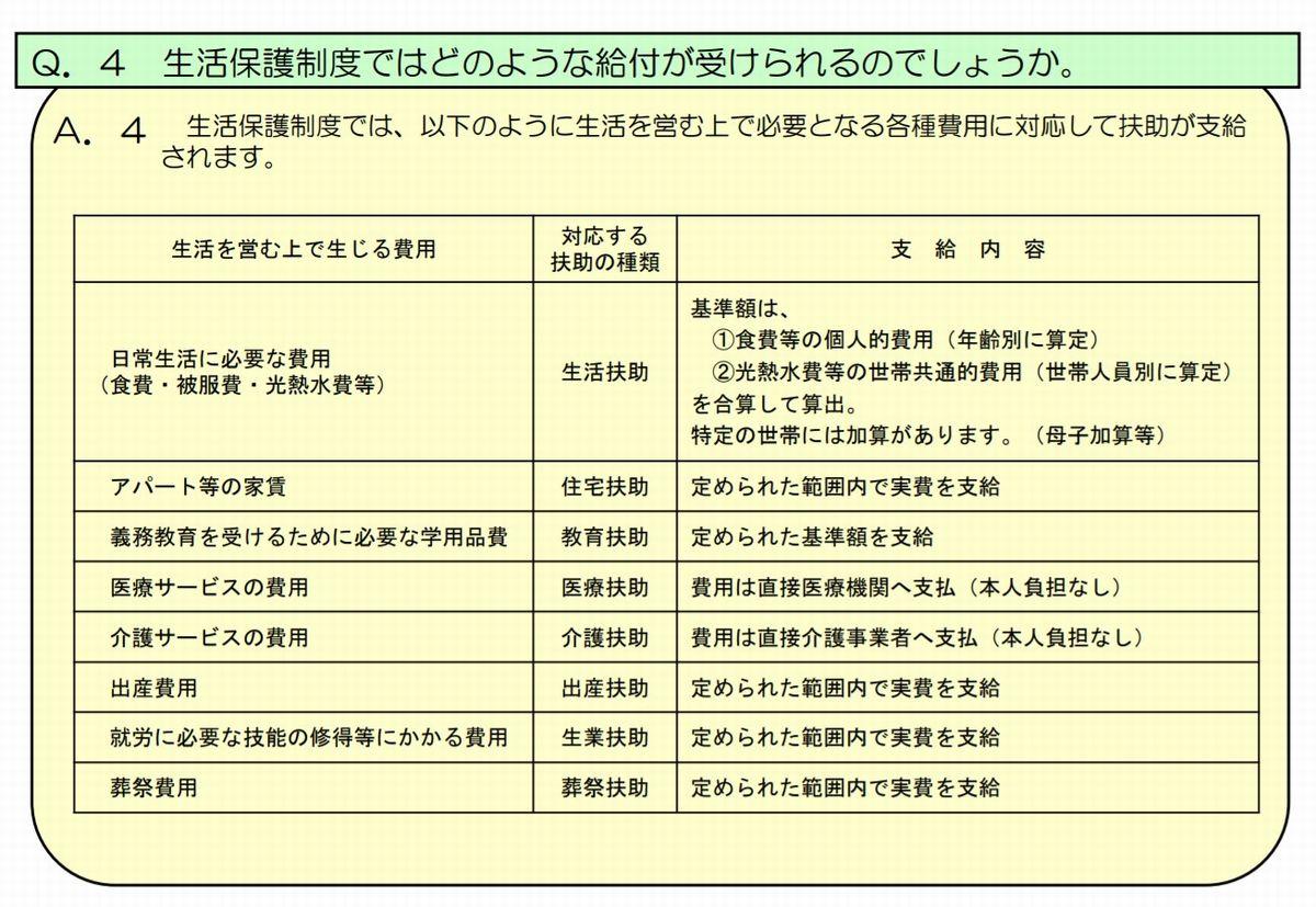 写真・図版 : 厚生労働省ホームページ 「生活保護制度に関するQ&A」から