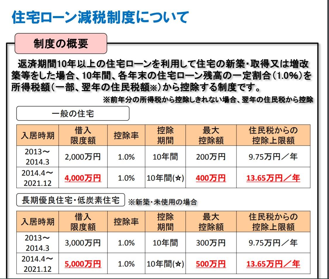 写真・図版 : 国土交通省ホームページ「住宅ローン減税制度について」から