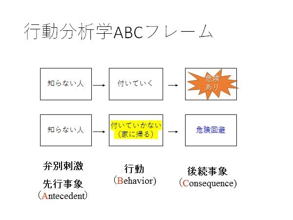 写真・図版 : 図1:「知らない人についていくな」の行動分析