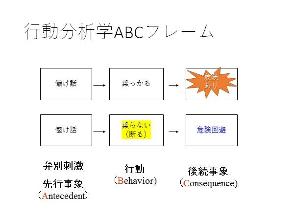 写真・図版 : 図2:「うまい儲け話には乗るな」の行動分析
