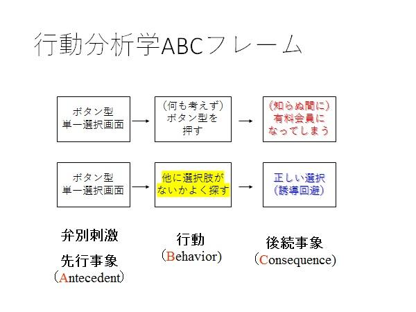 写真・図版 : 図4:「ネットで選択ボタンを見たら気をつけよ」の行動分析