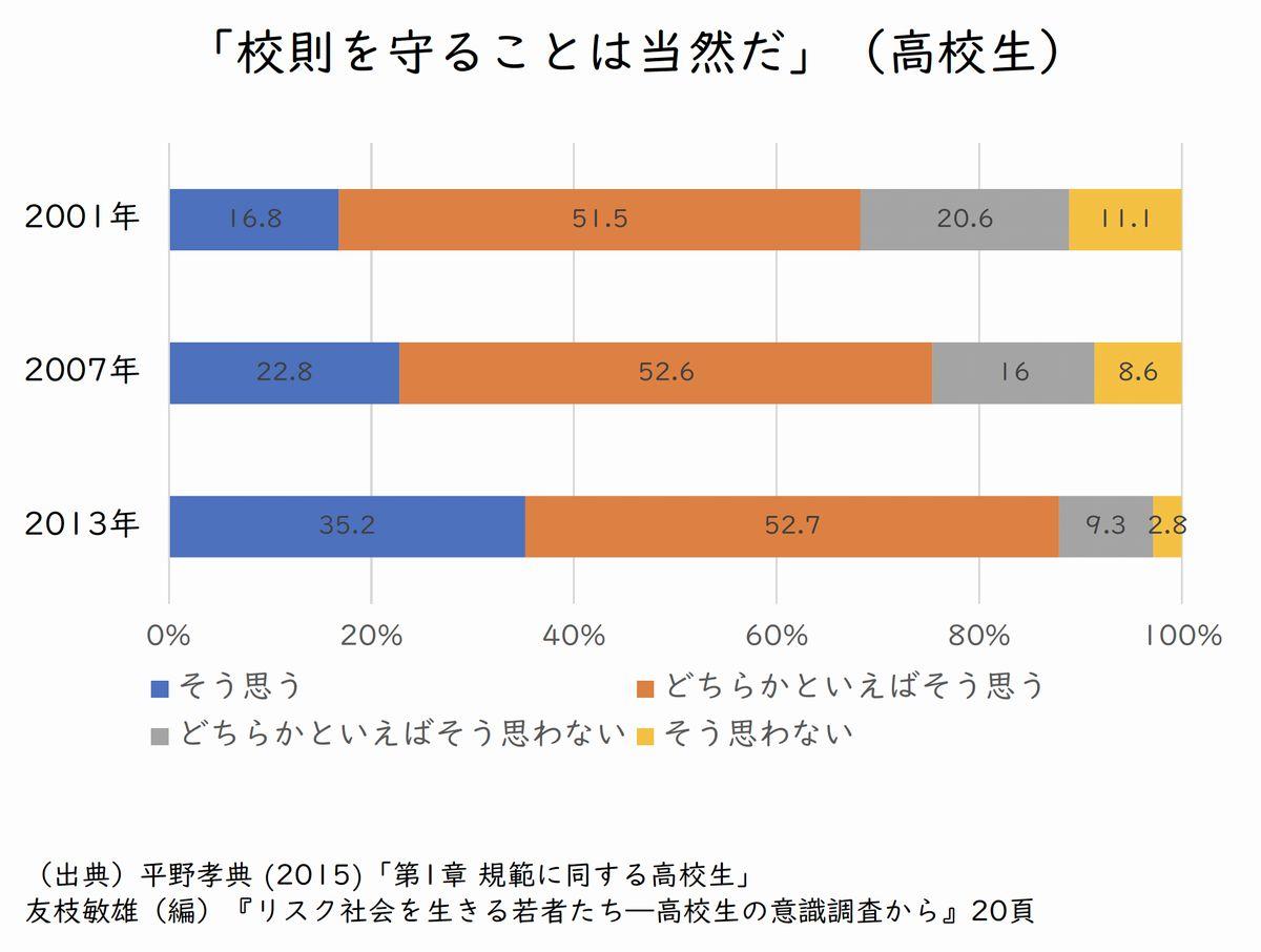 日本若者協議会 第5回学校内民主主義を考える検討会議ヒアリング資料(古田雄一 大阪国際大学短期大学部准教授)から